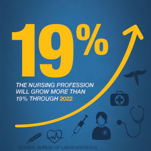 Growth of the nursing profession graphic