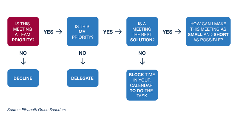 management and meeting time Time management refers to managing time effectively so that the right time is allocated to the right activity time management plays a very important role not only in.