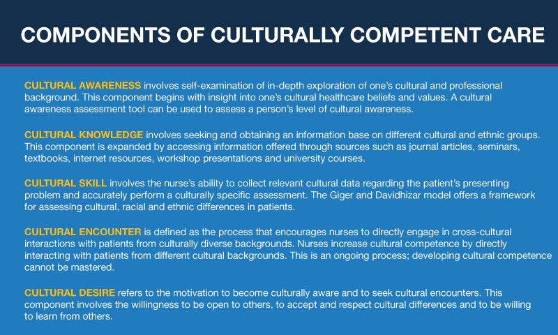cultural competence and nursing The main aim of the health care providers, especially nurses should be to provide maximum holistic and culturally competent care to their clients.