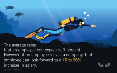 "Graphic with the following quotation, ""The average raise that an employee can expect is 3 percent. However, if an employee leaves a company, that employee can look forward to a 10 to 20% increase in salary."""