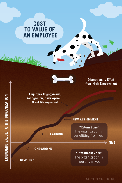 Graph depicting the cost to value of an employee.