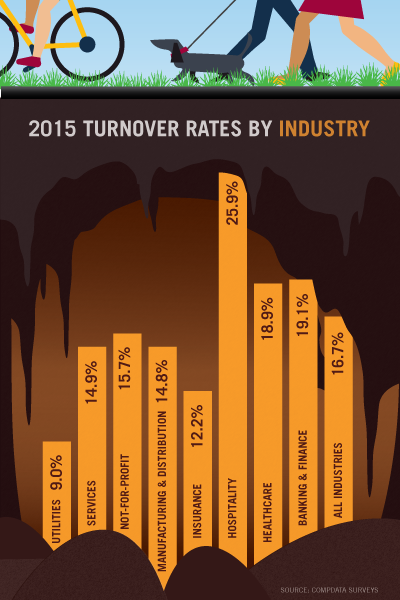 Chart depicting 2015 turnover rates by industry.
