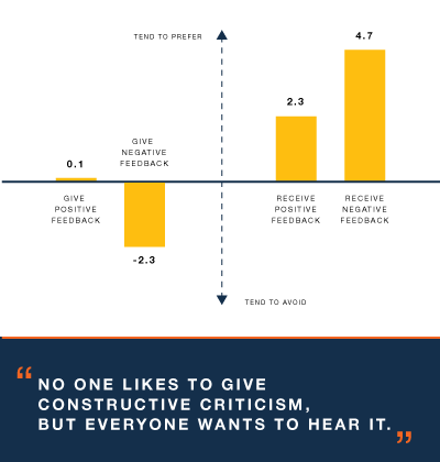 A Managers Guide To Providing Constructive Criticism In The Workplace
